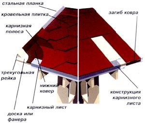 Инструкция по монтажу кровельной плитки Pikipoika.